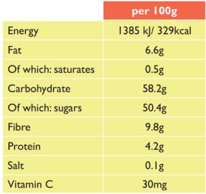Сколько полезных веществ содержат плоды баобаба -- baobab info nutrition facts
