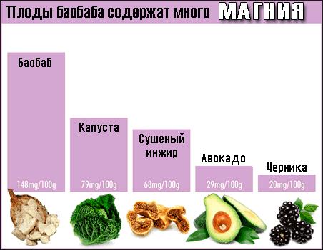 Сколько минерала магния содержит порошок из баобаба -- Полезные вещества в баобабе -- баобаб инфографика -- baobab-powder-magnesium