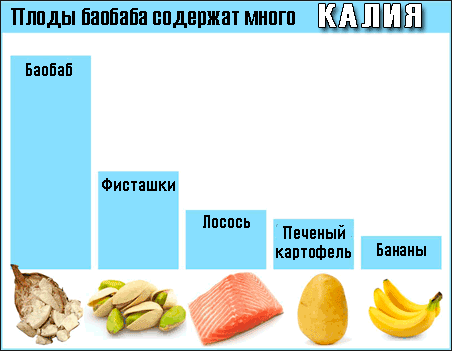 Сколько минерала калия содержит порошок из баобаба -- Полезные вещества в баобабе -- баобаб инфографика -- baobab-powder-potassium