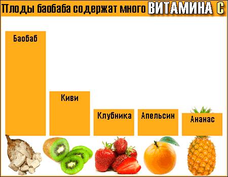 Сколько витаминов содержит порошок из баобаба -- Полезные вещества в баобабе -- баобаб инфографика -- boabab-powder-vitamin-c